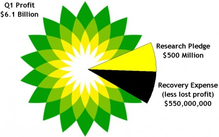 A pie chart showing a comparison of BP's Q1 profit of $6.1 billion versus the $500 million research pledge and $550 spent on recovery efforts