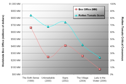 [Chart showing box office numbers and Rotten Tomatoes critical review ratings for five films directed by M. Night Shyamalan. Chart shows a strong downward trend.  Sources: RottenTomatoes.com, The-Numbers.com.]