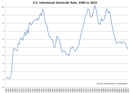 U.S Intentional Homicide Rate, 1900 to 2010, using FBI data (via Wikipedia)