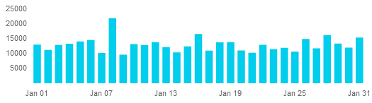 [Graph of January steps from Fitbit]