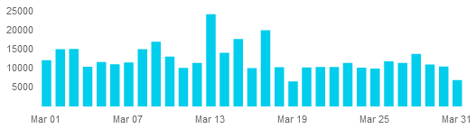 [Graph of March steps]